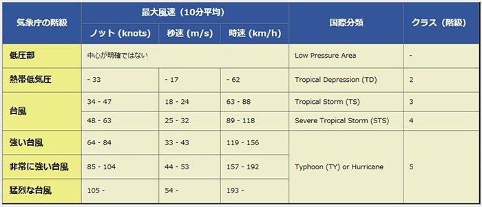 デジタル台風さんから引用:低気圧~台風の分類を示した表画像
