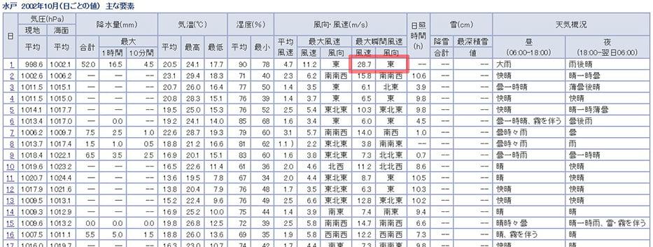 気象庁サイトから引用させ頂いた水戸の当日の気象記録の表画像