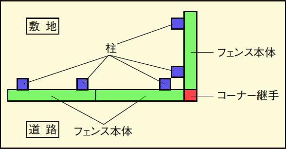 コーナー継手を要する箇所の簡易図面画像(LIXILさんサイトから引用)