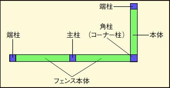 間仕切り型フェンスの解説用の平面的なスケッチ画像
