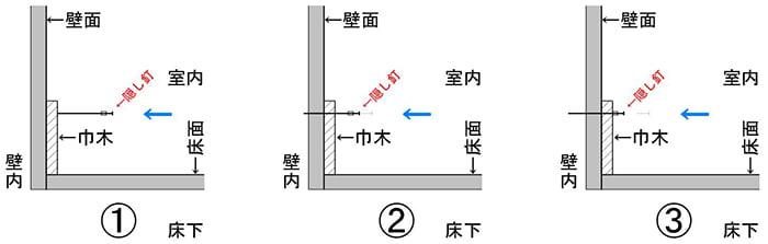隠し釘の挙動を示した解説断面図(その1)