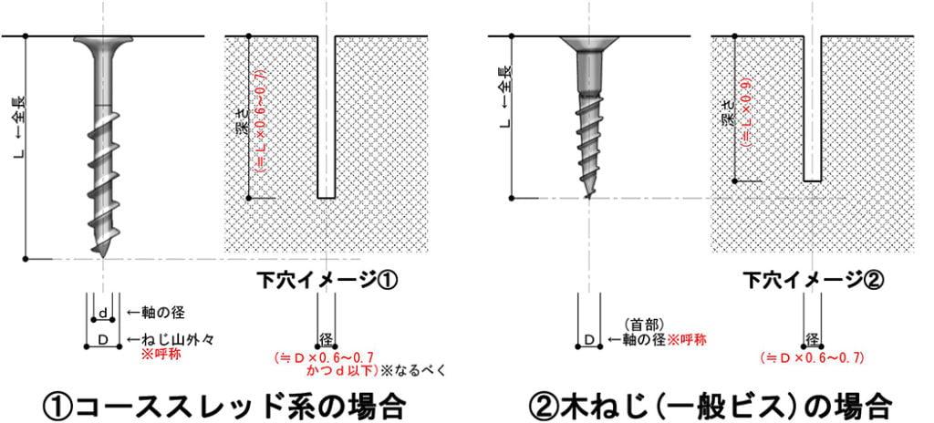 ねじ下穴サイズ(下穴径、下穴深さ)のイメージ解説用の図面画像(コースレッド系と木ねじ系)