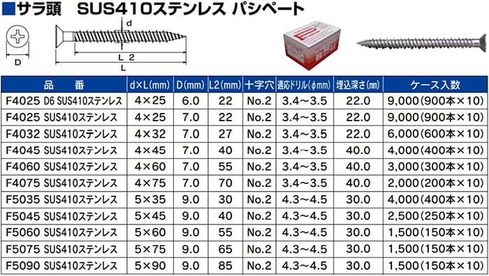 コンクリートビス、ピーレスアンカーSUS410サラの規格表(カタログからの引用画像)