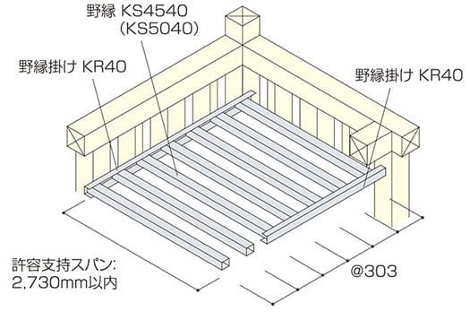 メタルフラットの許容スパン内の構成を示したアイソメ図(山洋工業さんサイトから引用)