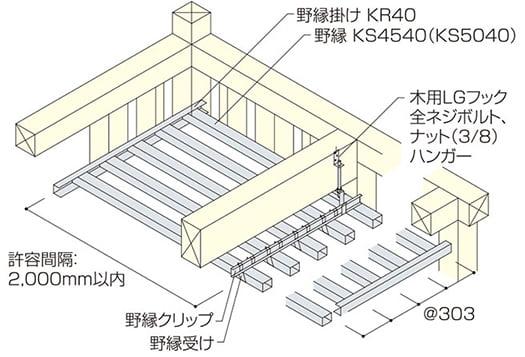 メタルフラットの許容スパン外の構成を示したアイソメ図(山洋工業さんサイトから引用)