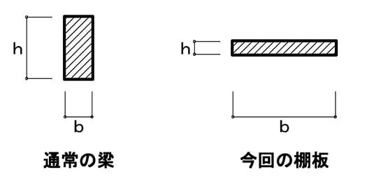 棚板の耐荷重検討に用いる、梁と棚板の断面イメージのスケッチ画像