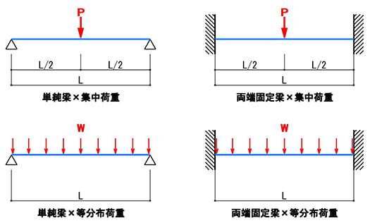 棚板の耐荷重検討に係るたわみ検討パターンの4種類を示したスケッチ画像