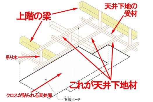 木造の「下地あり天井」のイメージスケッチ画像(元図は「建物できるまで図鑑」から引用)