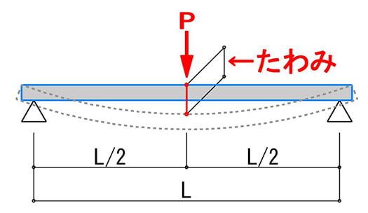 棚板の耐荷重検討用のたわみ量の計算イメージを図示したスケッチ画像 (耐荷重計算の具体的イメージ解説スケッチ)