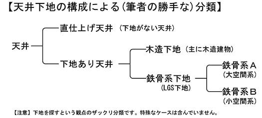 天井下地の構成による分類を整理した表画像