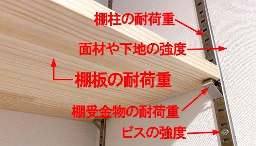 棚の耐荷重検討で、今回の棚板の耐荷重計算を含めて、考慮すべきポイントの一例を解説用に、写真中に書き込んだ写真画像