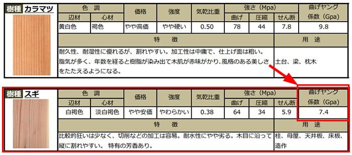 置賜木さんサイトから引用させて頂いたPDFの一部:杉のヤング係数の記載箇所