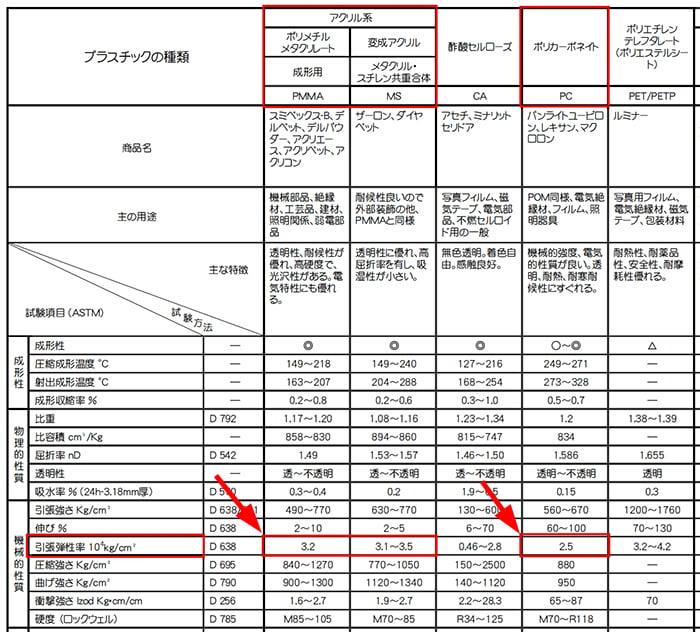華陽物産さんサイトから引用させて頂いたPDFの一部:アクリルとポリカのヤング係数の記載箇所