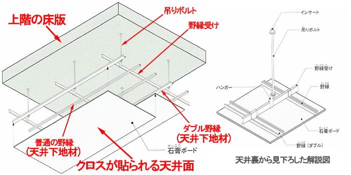 鉄骨系の「下地あり天井」のイメージスケッチ画像(元図は「建物できるまで図鑑」から引用)
