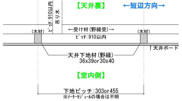 下地ありの木造天井を示した断面スケッチ(下地の探し方解説用スケッチ1)
