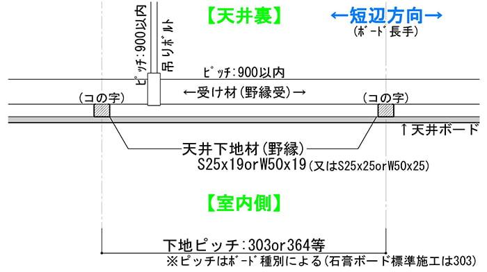 LGSによる天井下地の組み方の例を示したスケッチ画像