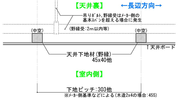下地ありの鉄骨系A天井を示した断面スケッチ(下地の探し方解説用スケッチ3)
