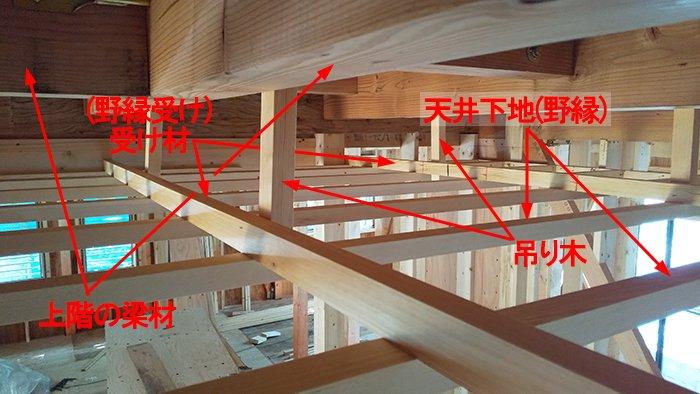 天井下地の見下ろし状態を撮影した写真に下地構成の解説用コメントを入れた画像