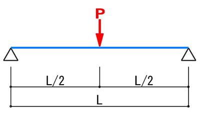 耐荷重計算のモデル1:単純梁×集中荷重のケースを図示したスケッチ画像(たわみ量による棚板の耐荷重計算モデル1)