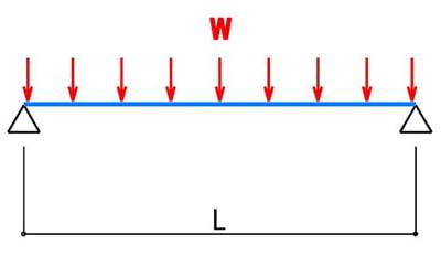 単純梁×等分布荷重のモデルを図示したスケッチ画像 ※棚板の耐荷重の計算モデル3