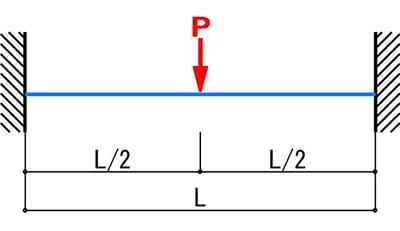 耐荷重計算のモデル2:両端固定梁×集中荷重のケースを図示したスケッチ画像(たわみ量による棚板の耐荷重計算モデル2)