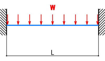 両端固定梁×等分布荷重のモデルを図示したスケッチ画像 ※棚板の耐荷重の計算モデル4