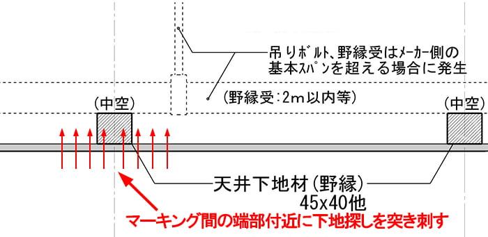 下地探しを突き刺す位置のイメージを示した、天井下地の探し方解説用のスケッチ画像