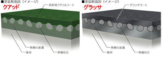 KMEWさんのスレート屋根の断面構成比較図(同サイトから引用の上加工)