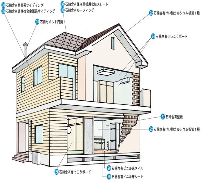 アスベスト含有建材の建築部位例のイラスト画像 (国交省目で見るアスベスト建材(第二版)P11より引用)
