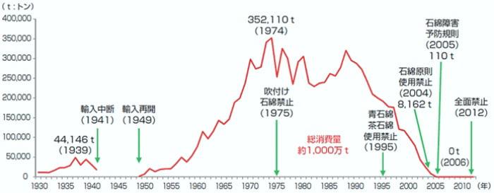 環境再生保全機構さんサイトから引用した石綿(アスベスト)輸入量と法規制のグラフ画像
