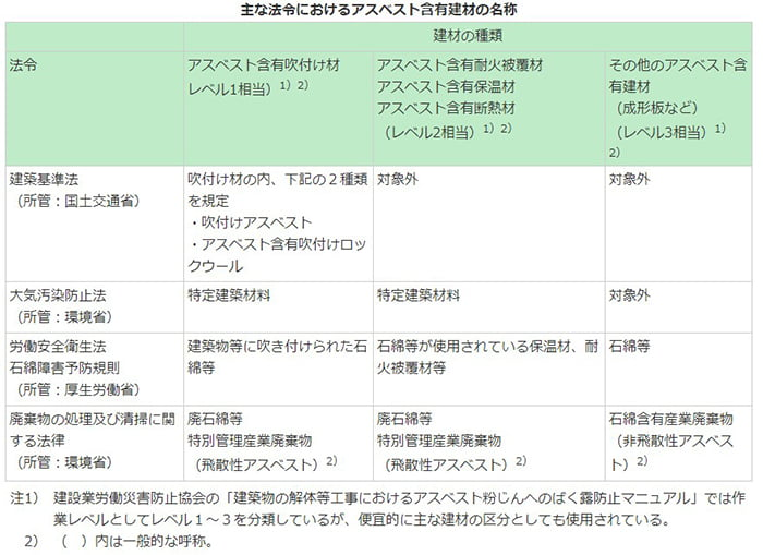 主な法令におけるアスベスト含有建材の名称の表画像(国交省サイトから引用)