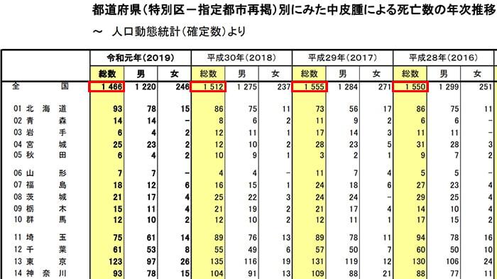 厚生労働省の「人口動態統計(確定数)2019~2016年の抜粋:表画像
