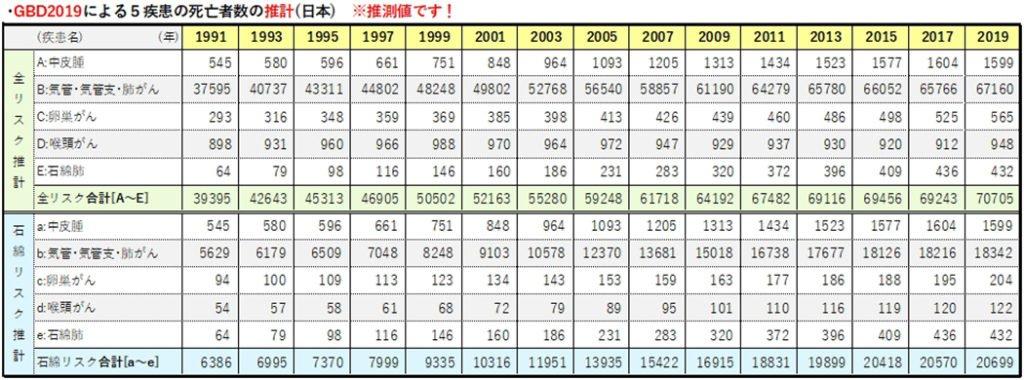 GBD2019における5疾病による推計死亡者数を表にまとめた表画像