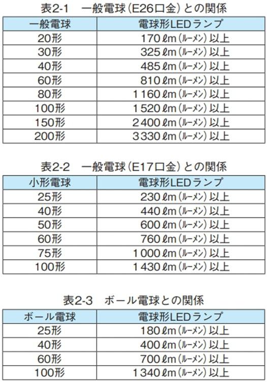 LED光束とワット数による明るさを換算する時に役立つ表の表画像(日本照明工業会さんパンフからの引用)