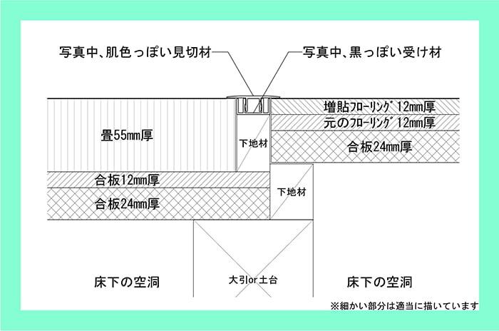 筆者の建売マイホームでの、この見切り材の納まり断面スケッチ(図面画像) ※畳の外し方(剥がし方)、絡み解説図1