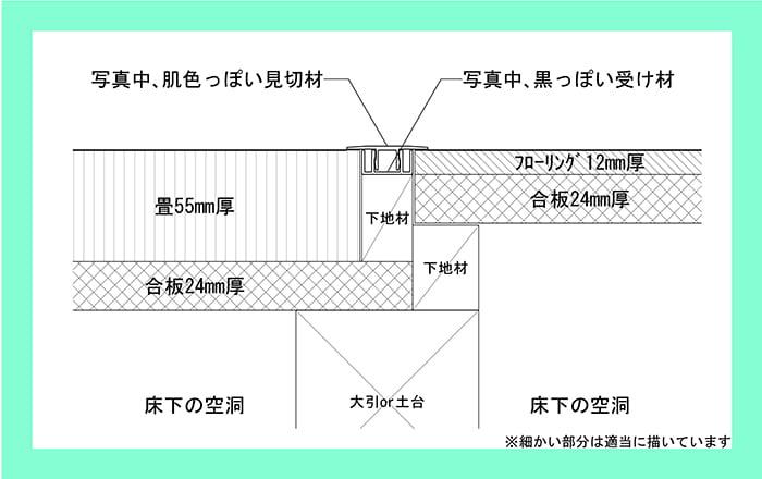 ここ10年ほどの一般のお宅での、この見切り材の納まり断面スケッチ(図面画像) ※畳の外し方(剥がし方)、絡み解説図2