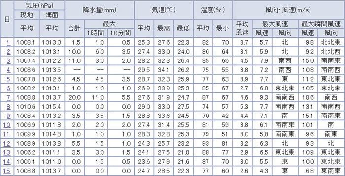 気象庁HPより引用した9月の気象情報の抜粋(表画像)
