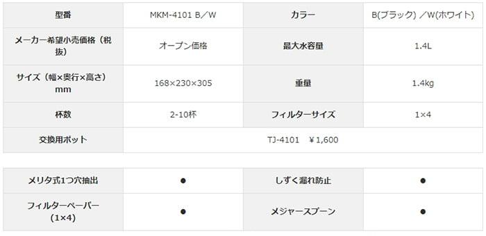 大容量コーヒーメーカー:MKM-4101スペック①一覧表画像 (メリタジャパンさんサイト商品ページのScreen Shot)