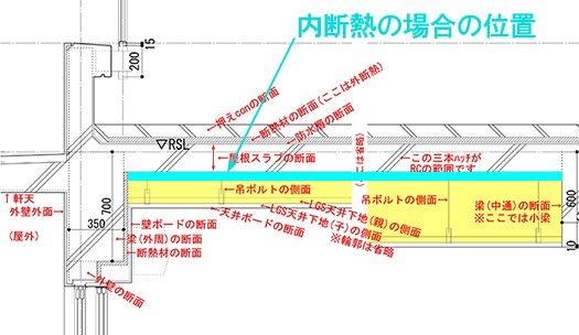RC造最上階天井裏(=屋根裏)の内断熱工法の場合の構造解説コメントを矩計図の抜粋に入れたスケッチ