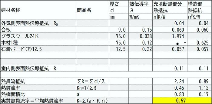 とある案件の外壁熱還流率計算書(U値計算書)表画像