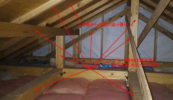 筆者の建売マイホームの最上階天井裏(=小屋裏)を撮影した写真に天井裏に入る際の注意事項のコメントを入れた画像