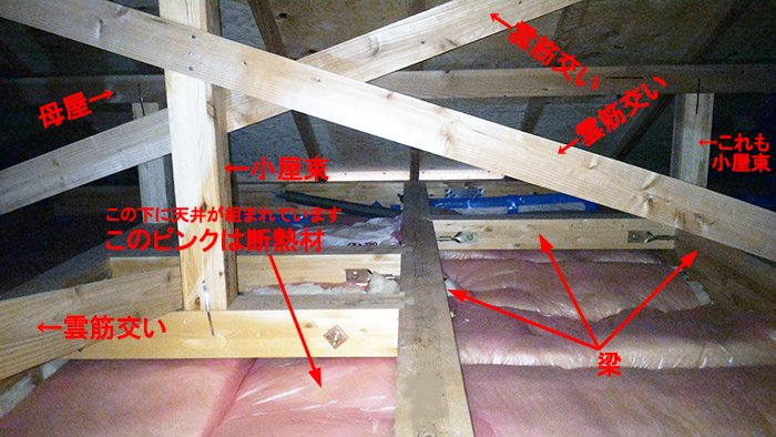 木造最上階天井裏(小屋裏)の写真2:木造2階天井裏構造例2を撮影した写真画像にコメントを入れた解説画像
