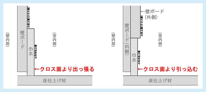 巾木の種類解説用スケッチ:出巾木(左)と入巾木(右)のイメージ断面スケッチ