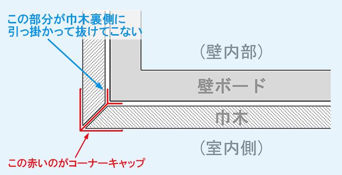 巾木コーナーキャップの取り付き方(構造)平面スケッチ ※形状は少しデフォルメ(変形)しています (巾木コーナーキャップの構造解説スケッチ)