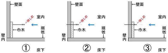 隠し釘の挙動を示した解説断面図(その1) ※巾木の基礎知識解説画像3