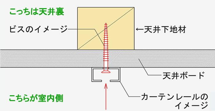 カーテンレールを天井付け固定するイメージのスケッチ画像 (ニトリさんのカーテンレールを天井付けする場合の注意事項の解説用スケッチ)