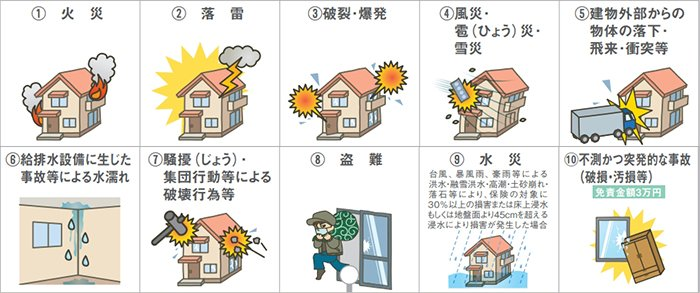 富士火災さんの火災保険の分類の表(イラスト)画像 (富士火災さんパンフのスクリーンショット)