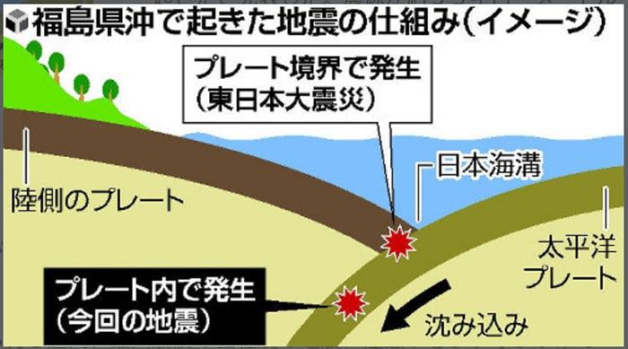 今回の地震のイメージ図:BIGLOBEニュースから引用