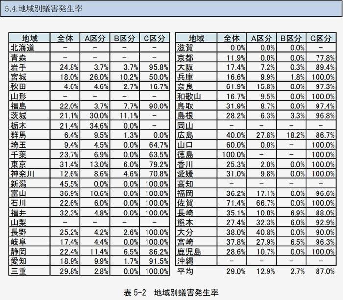 シロアリ被害実態調査報告書から引用した「地域別蟻害発生率」の表画像