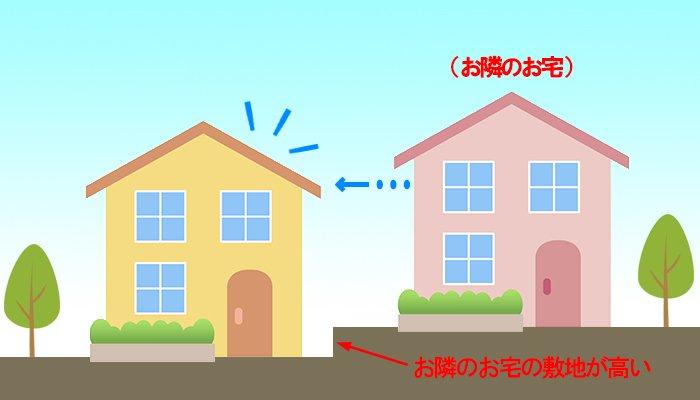 隣地が高い場合の、隣地から行う屋根点検イメージスケッチ ※隣地から自分で行う屋根点検解説画像1